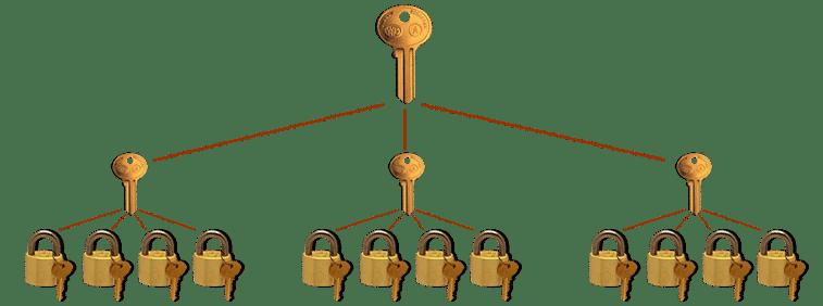 Master Key System | 7 Day Locksmith